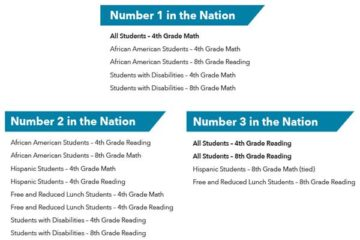 Duval County Public Schools dominate national assessment